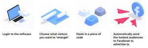 Retarget By AdsightPro Steps