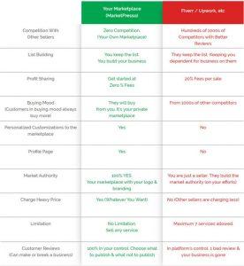 Marketpresso Review And Bonus - Comparison