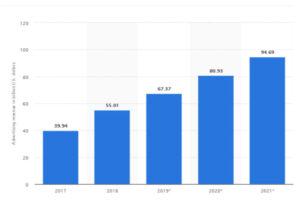 Adplify - Facebook advertisers revenue
