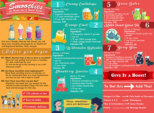 Smothies For Weight Loss Infographics